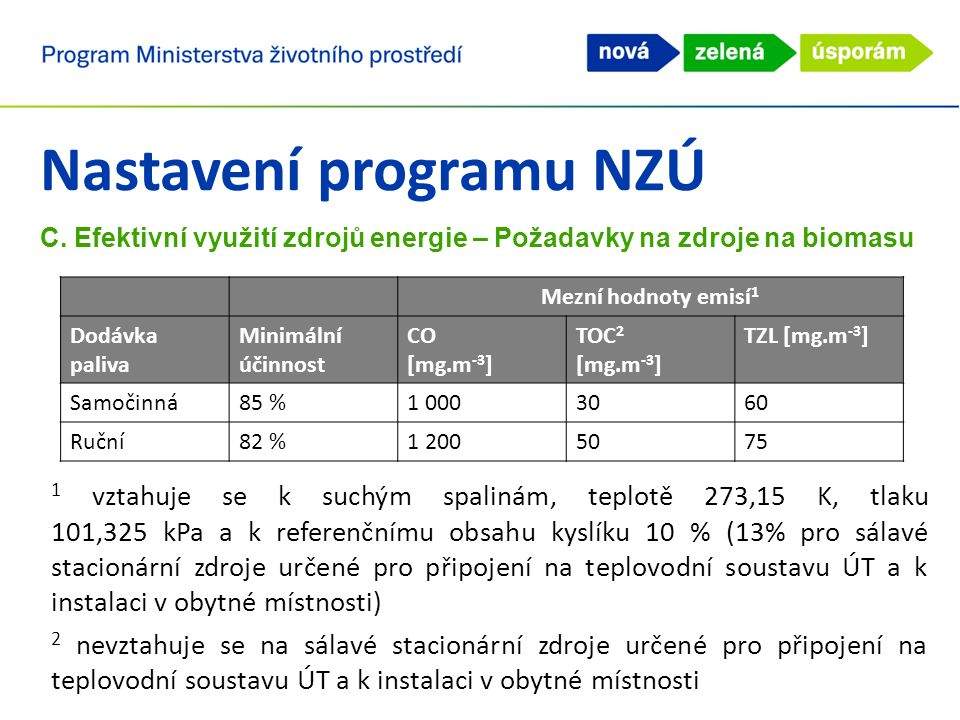 Nastavení programu NZÚ C. Efektivní využití zdrojů energie – Požadavky na zdroje na biomasu Mezní hodnoty emisí 1 Dodávka paliva Minimální účinnost CO