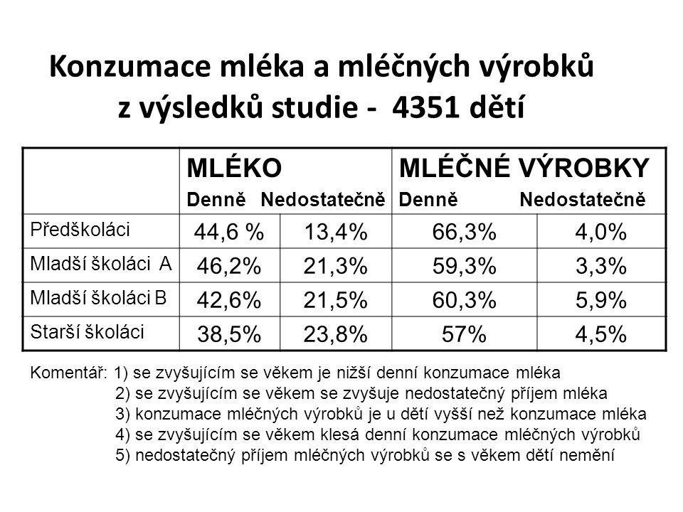 Konzumace mléka a mléčných výrobků z výsledků studie - 4351 dětí MLÉKO Denně Nedostatečně MLÉČNÉ VÝROBKY Denně Nedostatečně Předškoláci 44,6 %13,4%66,3%4,0% Mladší školáci A 46,2%21,3%59,3%3,3% Mladší školáci B 42,6%21,5%60,3%5,9% Starší školáci 38,5%23,8%57%4,5% Komentář: 1) se zvyšujícím se věkem je nižší denní konzumace mléka 2) se zvyšujícím se věkem se zvyšuje nedostatečný příjem mléka 3) konzumace mléčných výrobků je u dětí vyšší než konzumace mléka 4) se zvyšujícím se věkem klesá denní konzumace mléčných výrobků 5) nedostatečný příjem mléčných výrobků se s věkem dětí nemění