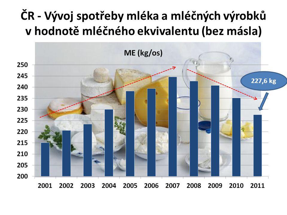 ČR - Vývoj spotřeby mléka a mléčných výrobků v hodnotě mléčného ekvivalentu (bez másla) 227,6 kg