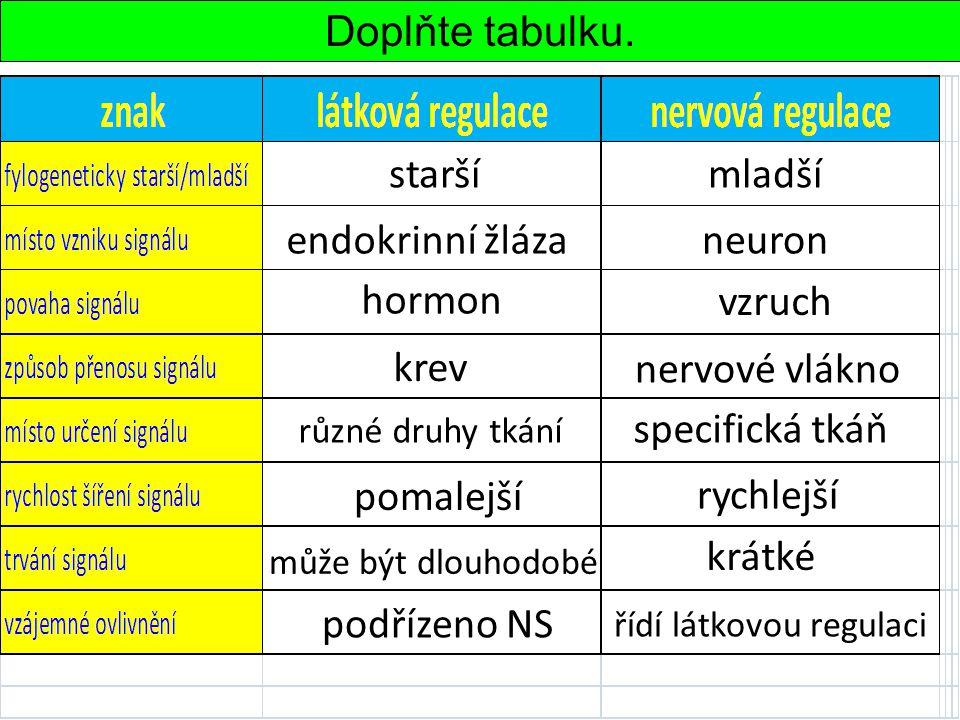 Doplňte tabulku. staršímladší endokrinní žlázaneuron hormon vzruch krev nervové vlákno různé druhy tkání specifická tkáň pomalejší rychlejší může být