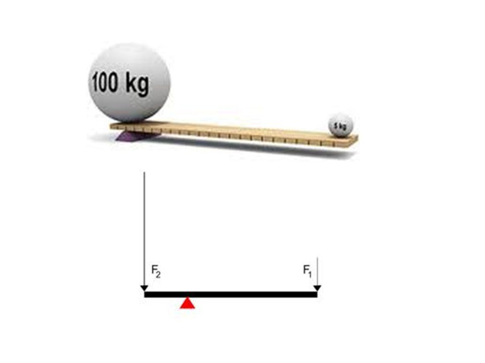Nezatížená páka je v rovnovážné poloze volné.