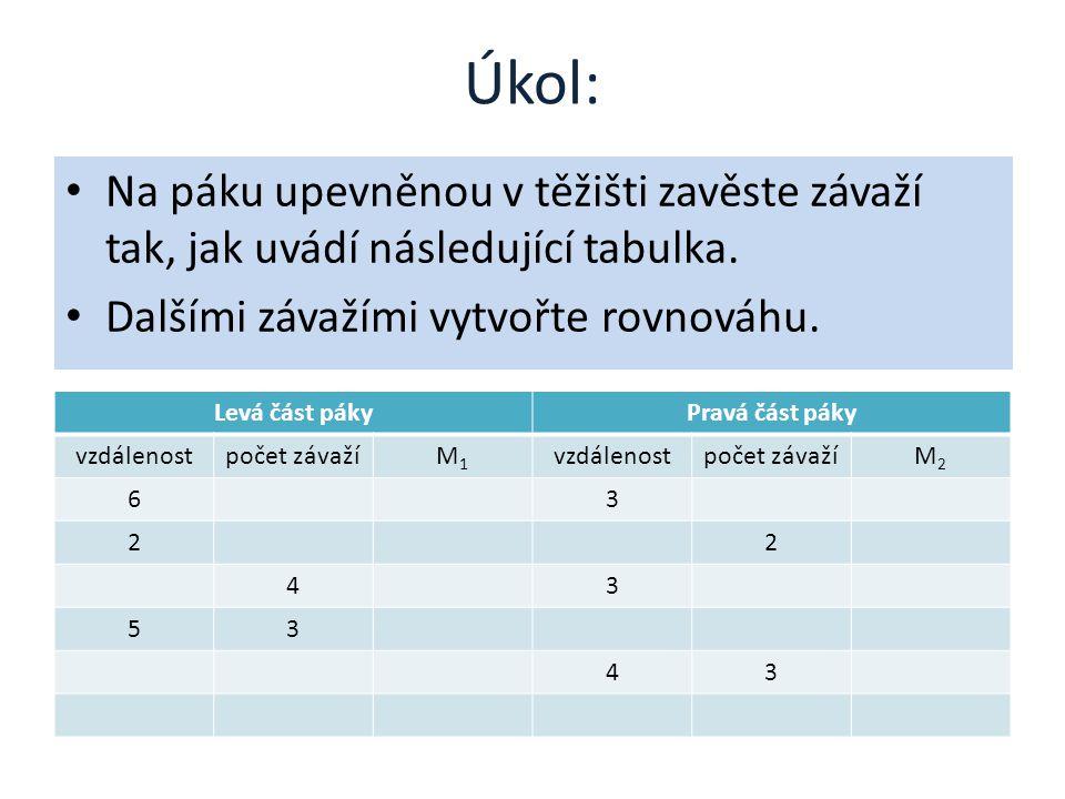 Úkol: • Na páku upevněnou v těžišti zavěste závaží tak, jak uvádí následující tabulka.