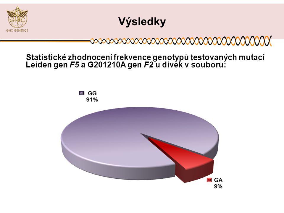 Statistické zhodnocení frekvence genotypů testovaných mutací Leiden gen F5 a G201210A gen F2 u dívek v souboru: Výsledky