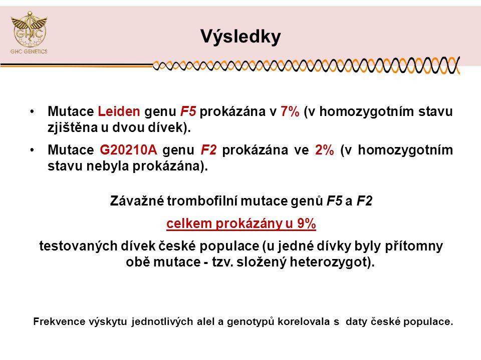 •Mutace Leiden genu F5 prokázána v 7% (v homozygotním stavu zjištěna u dvou dívek).