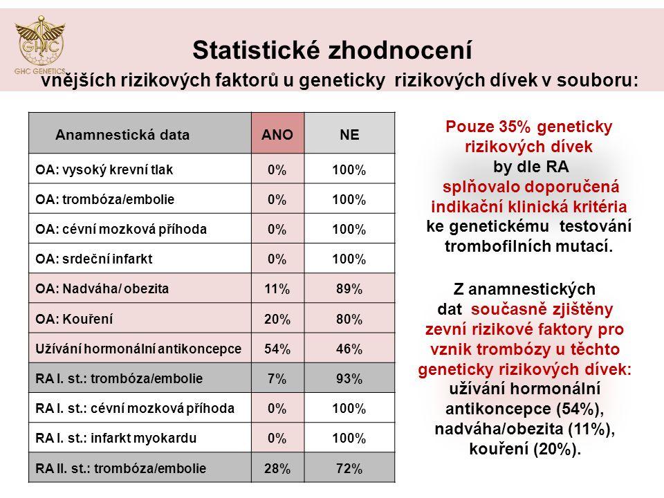 Výsledky Statistické zhodnocení Anamnestická dataANONE OA: vysoký krevní tlak0%100% OA: trombóza/embolie0%100% OA: cévní mozková příhoda0%100% OA: srdeční infarkt0%100% OA: Nadváha/ obezita11%89% OA: Kouření20%80% Užívání hormonální antikoncepce54%46% RA I.
