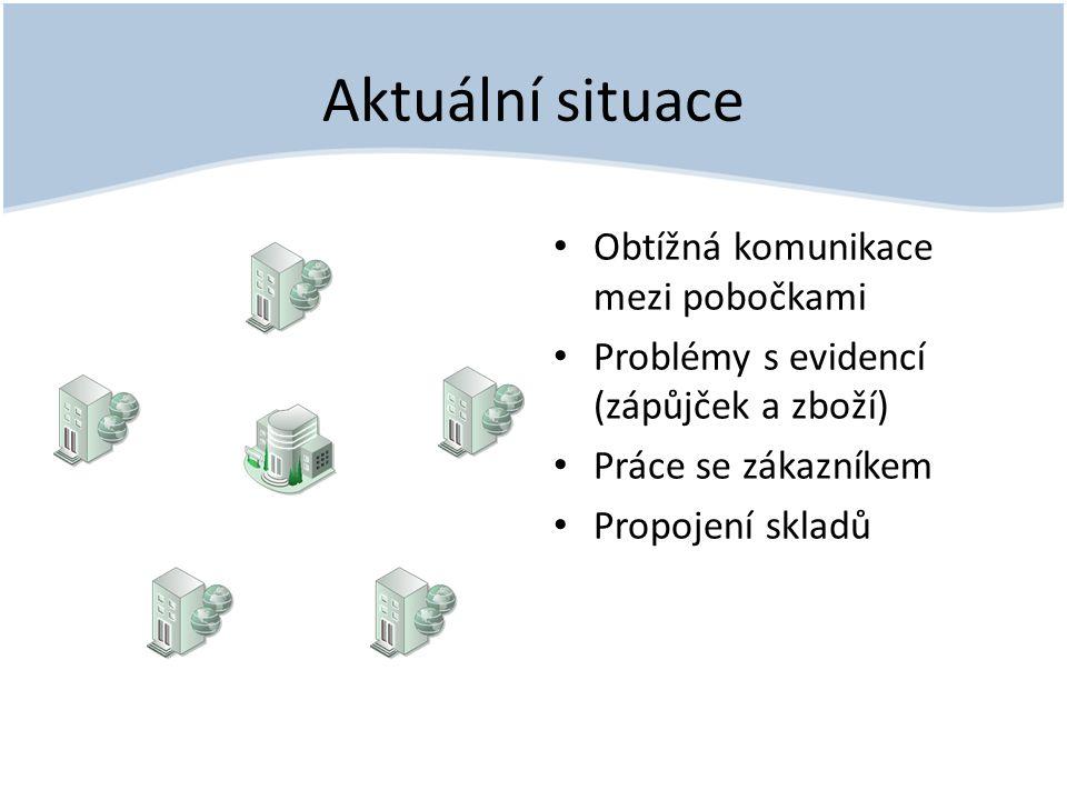 Aktuální situace • Obtížná komunikace mezi pobočkami • Problémy s evidencí (zápůjček a zboží) • Práce se zákazníkem • Propojení skladů