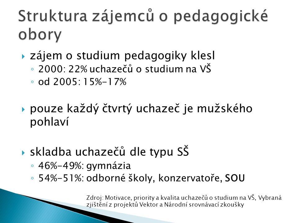  zájem o studium pedagogiky klesl ◦ 2000: 22% uchazečů o studium na VŠ ◦ od 2005: 15%-17%  pouze každý čtvrtý uchazeč je mužského pohlaví  skladba uchazečů dle typu SŠ ◦ 46%-49%: gymnázia ◦ 54%-51%: odborné školy, konzervatoře, SOU Zdroj: Motivace, priority a kvalita uchazečů o studium na VŠ, Vybraná zjištění z projektů Vektor a Národní srovnávací zkoušky