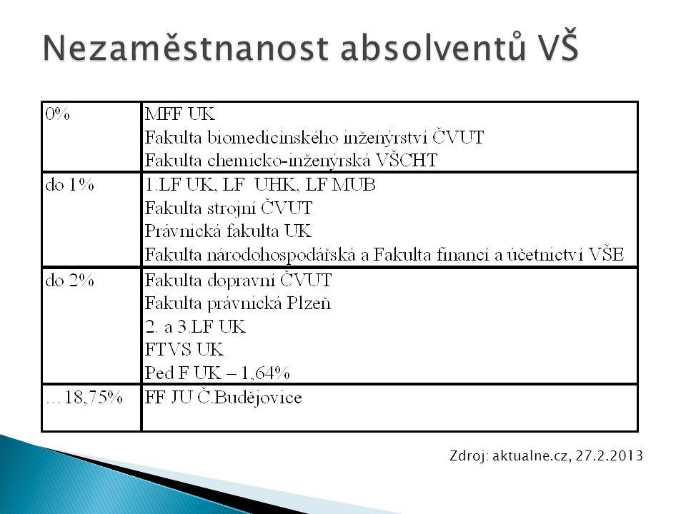 Zdroj: aktualne.cz, 27.2.2013