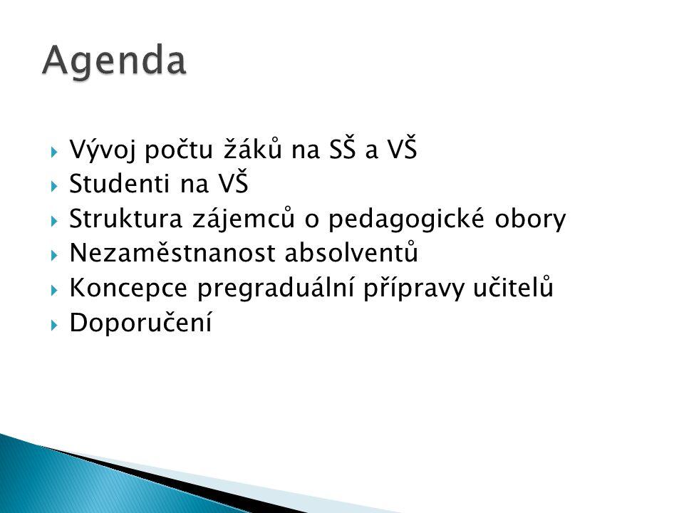  Vývoj počtu žáků na SŠ a VŠ  Studenti na VŠ  Struktura zájemců o pedagogické obory  Nezaměstnanost absolventů  Koncepce pregraduální přípravy učitelů  Doporučení