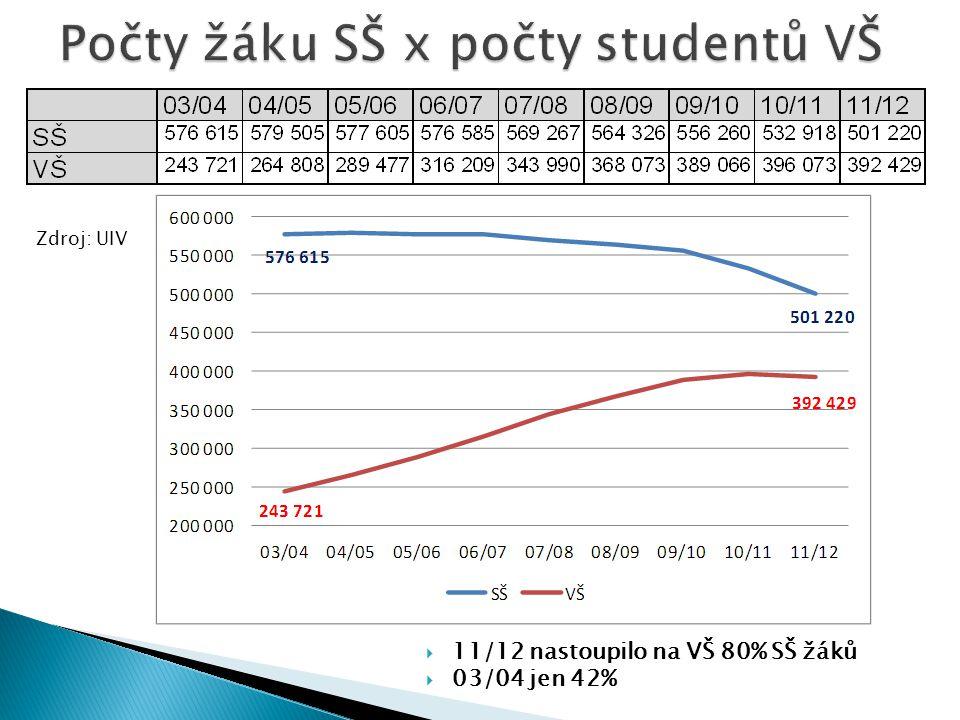  11/12 nastoupilo na VŠ 80% SŠ žáků  03/04 jen 42% Zdroj: UIV