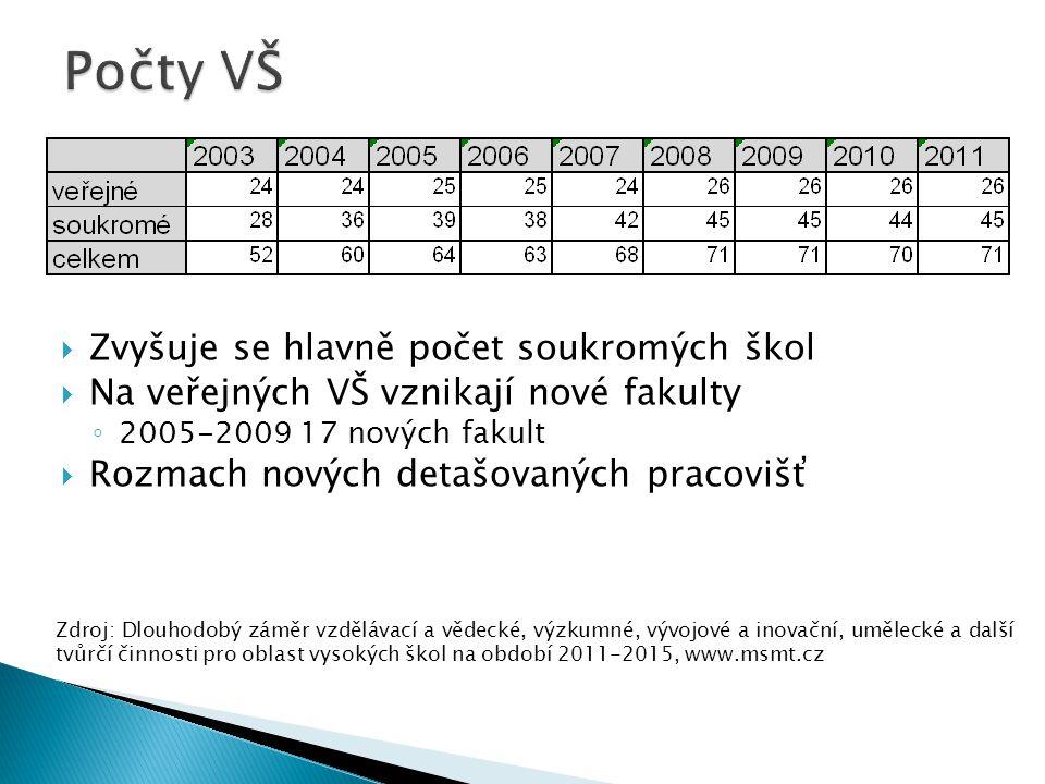  Zvyšuje se hlavně počet soukromých škol  Na veřejných VŠ vznikají nové fakulty ◦ 2005-2009 17 nových fakult  Rozmach nových detašovaných pracovišť Zdroj: Dlouhodobý záměr vzdělávací a vědecké, výzkumné, vývojové a inovační, umělecké a další tvůrčí činnosti pro oblast vysokých škol na období 2011-2015, www.msmt.cz