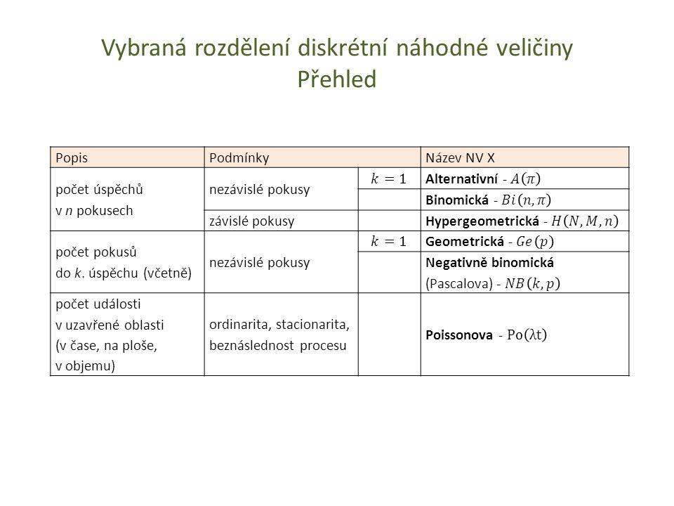 Vybraná rozdělení diskrétní náhodné veličiny Přehled Popis PodmínkyNázev NV X počet úspěchů v n pokusech nezávislé pokusy závislé pokusy počet pokusů