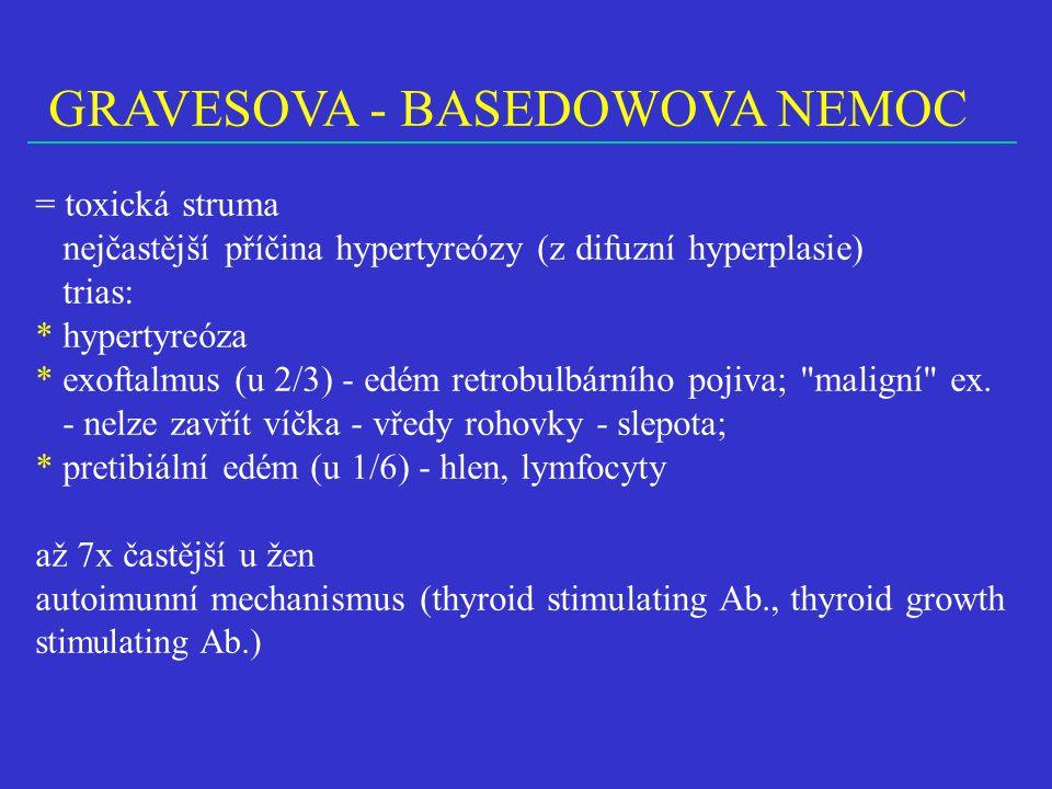 GRAVESOVA - BASEDOWOVA NEMOC = toxická struma nejčastější příčina hypertyreózy (z difuzní hyperplasie) trias: * hypertyreóza * exoftalmus (u 2/3) - ed