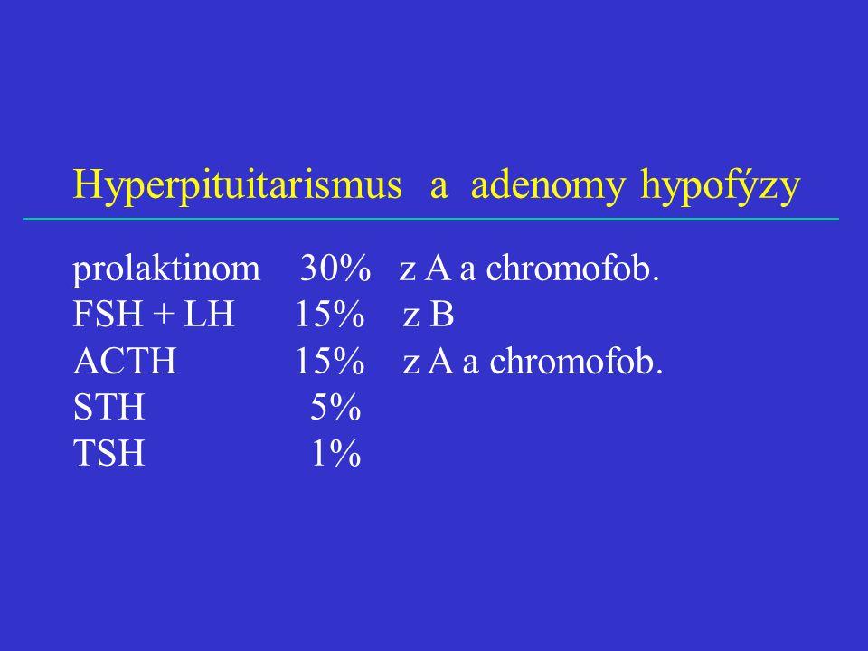 Hyperpituitarismus a adenomy hypofýzy prolaktinom 30% z A a chromofob. FSH + LH 15% z B ACTH 15% z A a chromofob. STH 5% TSH 1%