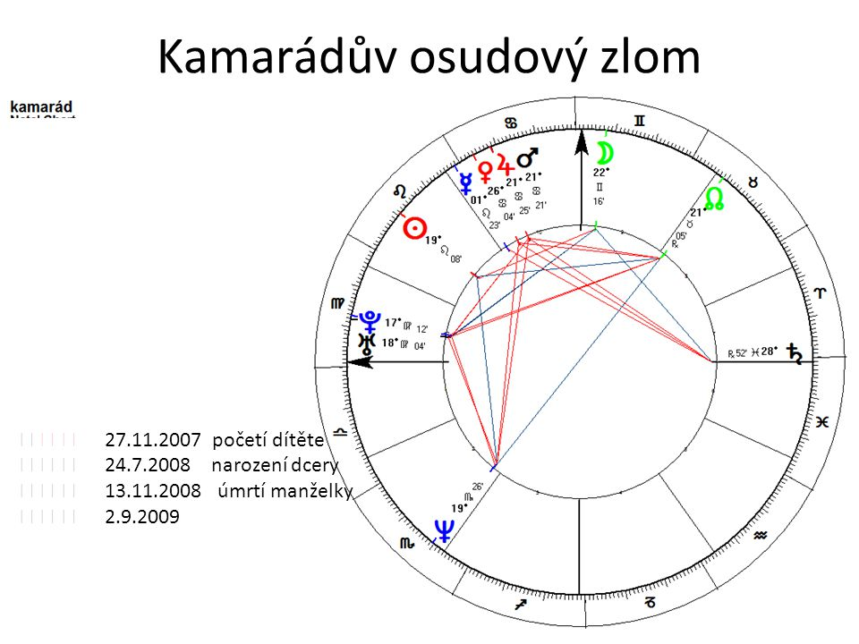 Kamarádův osudový zlom    27.11.2007 početí dítěte    24.7.2008 narození dcery    13.11.2008 úmrtí manželky    2.9.2009