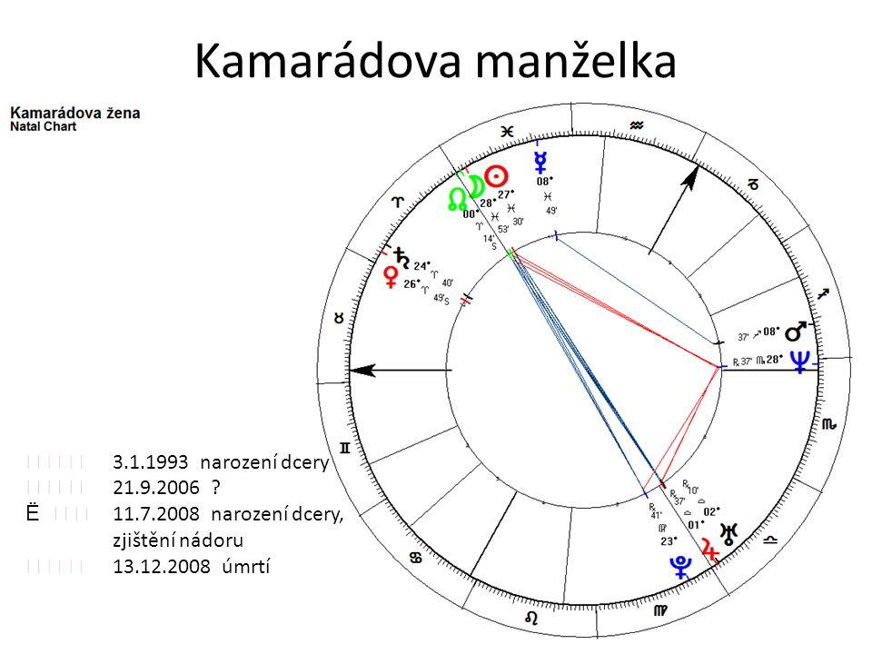 Kamarádova manželka    3.1.1993 narození dcery    21.9.2006 ? Ë   11.7.2008 narození dcery, zjištění nádoru    13.12.2008 úmrtí