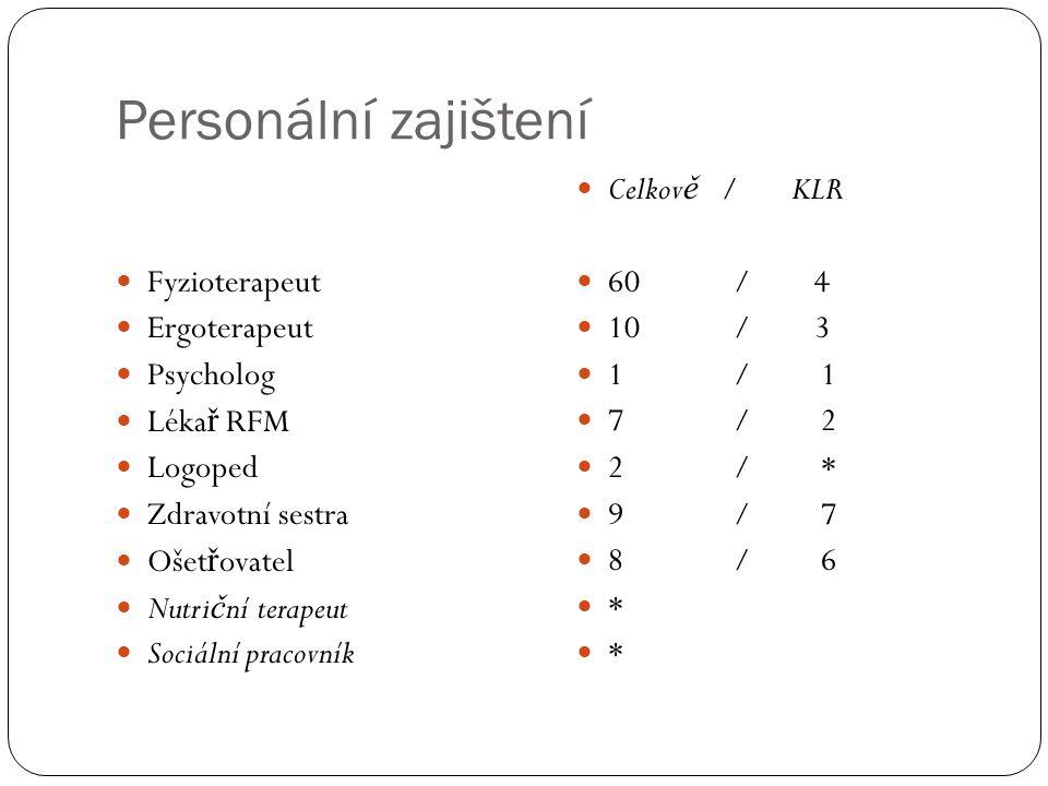 Možnosti rehabilitační péče  Pro pacienty s RS  V rámci Ostravy a okolí