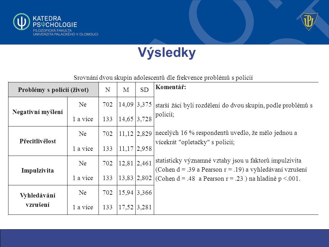 Výsledky Srovnání dvou skupin adolescentů dle frekvence problémů s policií Problémy s policií (život)NMSD Komentář: starší žáci byli rozděleni do dvou