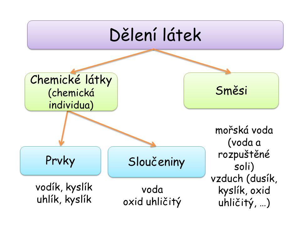 Dělení látek Sloučeniny Směsi Chemické látky (chemická individua) Chemické látky (chemická individua) Prvky vodík, kyslík uhlík, kyslík voda oxid uhli