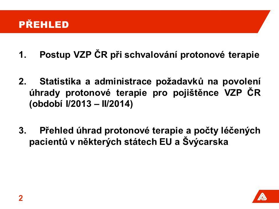 PŘEHLED 1.Postup VZP ČR při schvalování protonové terapie 2.Statistika a administrace požadavků na povolení úhrady protonové terapie pro pojištěnce VZ