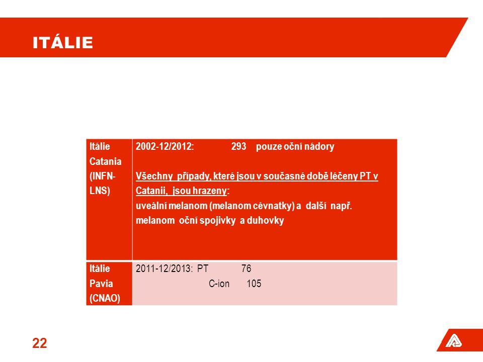 ITÁLIE Itálie Catania (INFN- LNS) 2002-12/2012: 293 pouze oční nádory Všechny případy, které jsou v současné době léčeny PT v Catanii, jsou hrazeny: u