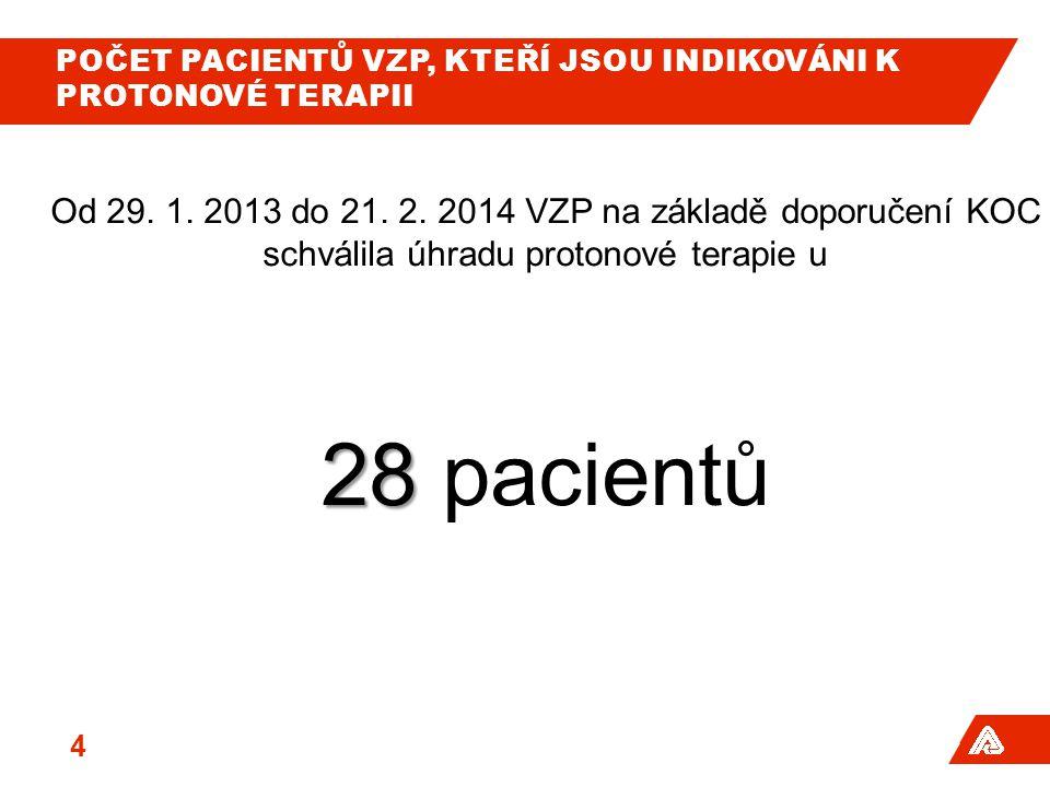 POČET PACIENTŮ VZP, KTEŘÍ JSOU INDIKOVÁNI K PROTONOVÉ TERAPII Od 29. 1. 2013 do 21. 2. 2014 VZP na základě doporučení KOC schválila úhradu protonové t