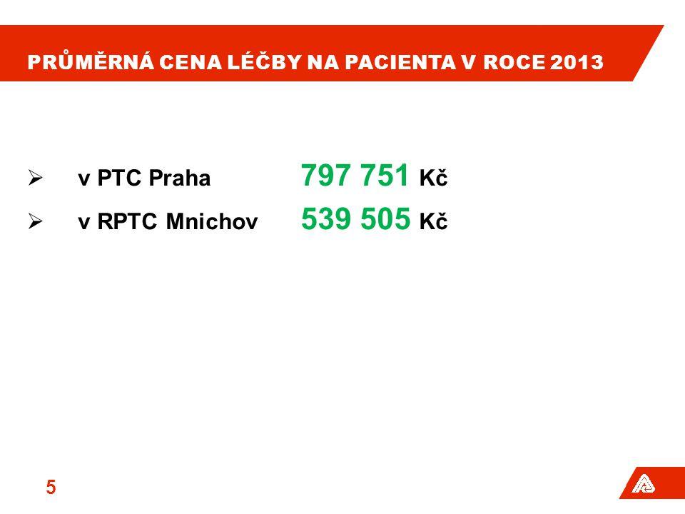 PRŮMĚRNÁ CENA LÉČBY NA PACIENTA V ROCE 2013  v PTC Praha 797 751 Kč  v RPTC Mnichov 539 505 Kč 5