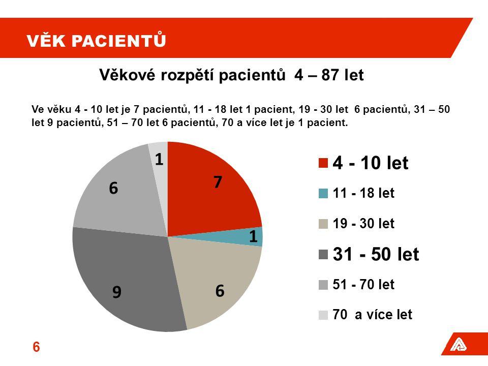 VĚK PACIENTŮ Věkové rozpětí pacientů4 – 87 let Ve věku 4 - 10 let je 7 pacientů, 11 - 18 let 1 pacient, 19 - 30 let 6 pacientů, 31 – 50 let 9 pacientů