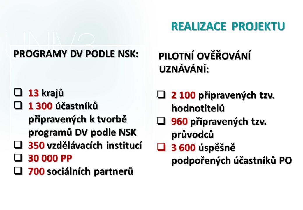 REALIZACE PROJEKTU REALIZACE PROJEKTU PROGRAMY DV PODLE NSK:  13 krajů  1 300 účastníků připravených k tvorbě připravených k tvorbě programů DV podle NSK programů DV podle NSK  350 vzdělávacích institucí  30 000 PP  700 sociálních partnerů PILOTNÍ OVĚŘOVÁNÍ UZNÁVÁNÍ: UZNÁVÁNÍ:  2 100 připravených tzv.