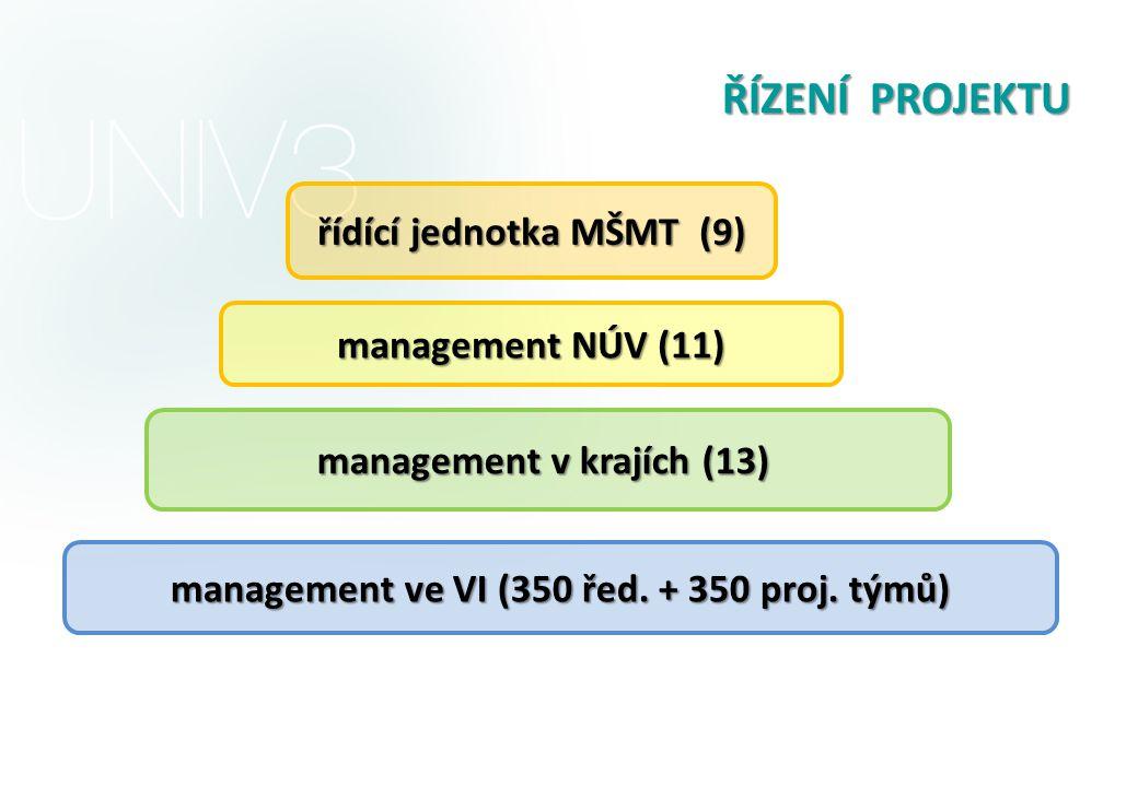 ŘÍZENÍ PROJEKTU řídící jednotka MŠMT (9) management NÚV (11) management v krajích (13) management ve VI (350 řed. + 350 proj. týmů)