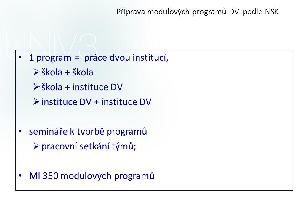 Příprava modulových programů DV podle NSK • 1 program = práce dvou institucí,  škola + škola  škola + instituce DV  instituce DV + instituce DV • semináře k tvorbě programů  pracovní setkání týmů; • MI 350 modulových programů