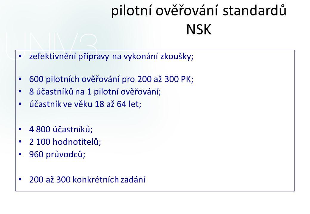 Realizace programů DV a pilotní ověřování standardů NSK • zefektivnění přípravy na vykonání zkoušky; • 600 pilotních ověřování pro 200 až 300 PK; • 8 účastníků na 1 pilotní ověřování; • účastník ve věku 18 až 64 let; • 4 800 účastníků; • 2 100 hodnotitelů; • 960 průvodců; • 200 až 300 konkrétních zadání