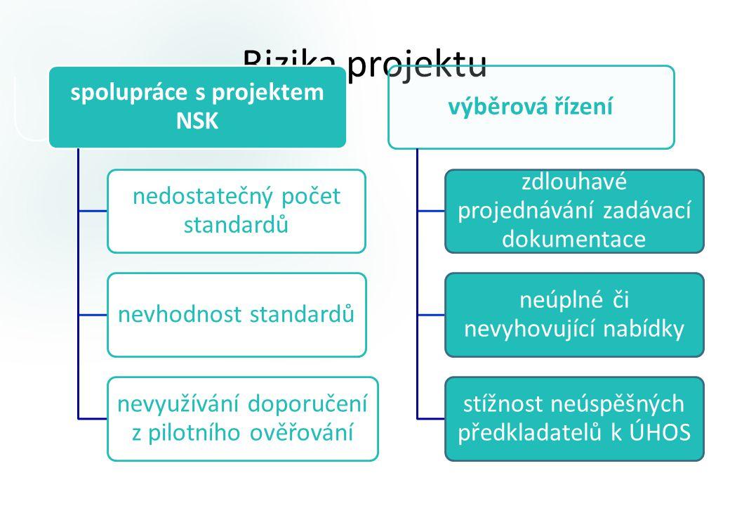 Rizika projektu spolupráce s projektem NSK nedostatečný počet standardů nevhodnost standardů nevyužívání doporučení z pilotního ověřování výběrová řízení zdlouhavé projednávání zadávací dokumentace neúplné či nevyhovující nabídky stížnost neúspěšných předkladatelů k ÚHOS