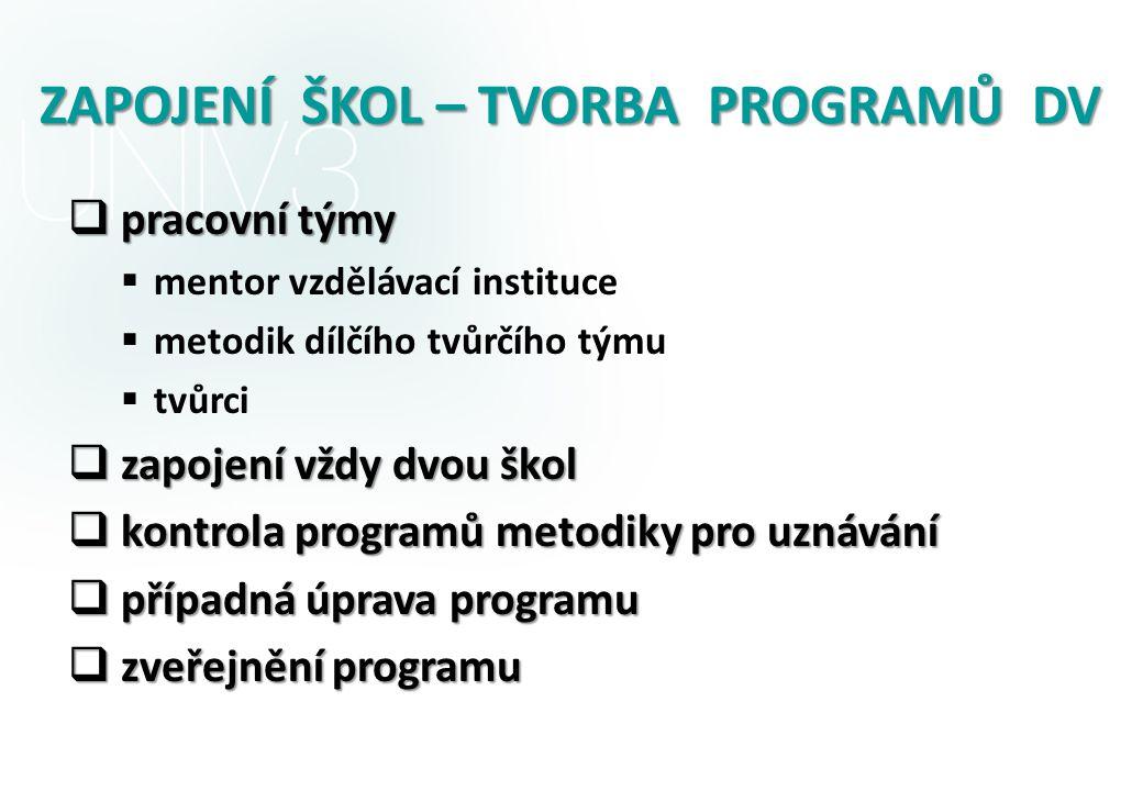 ZAPOJENÍ ŠKOL – TVORBA PROGRAMŮ DV  pracovní týmy  mentor vzdělávací instituce  metodik dílčího tvůrčího týmu  tvůrci  zapojení vždy dvou škol 
