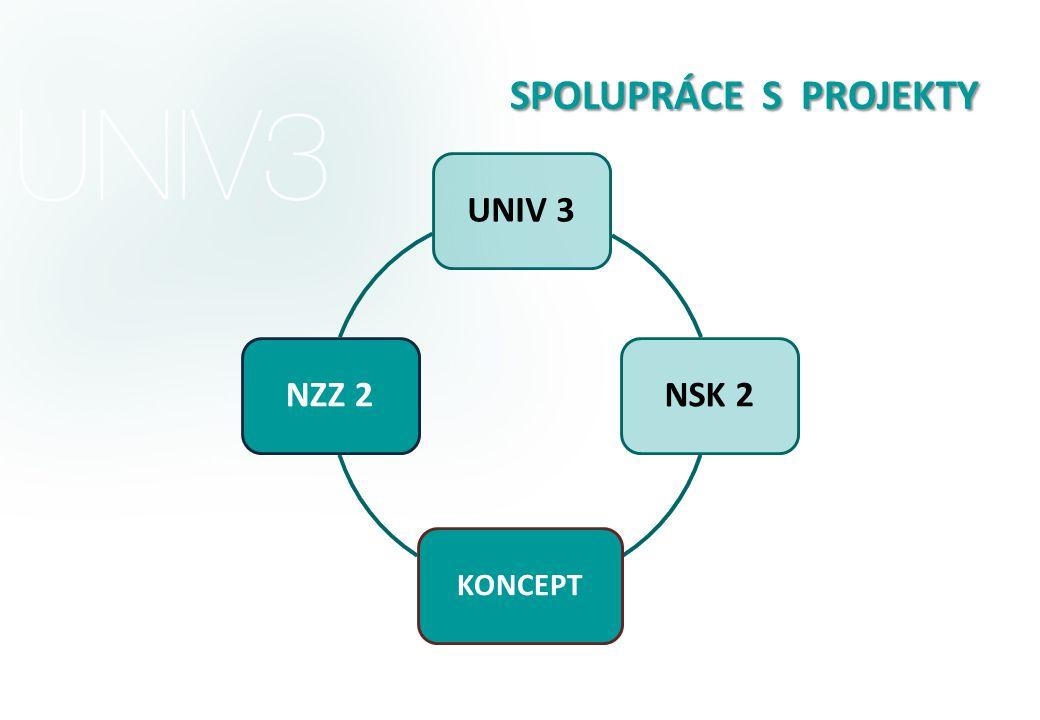 SPOLUPRÁCE S PROJEKTY UNIV 3NSK 2 KONCEPT NZZ 2