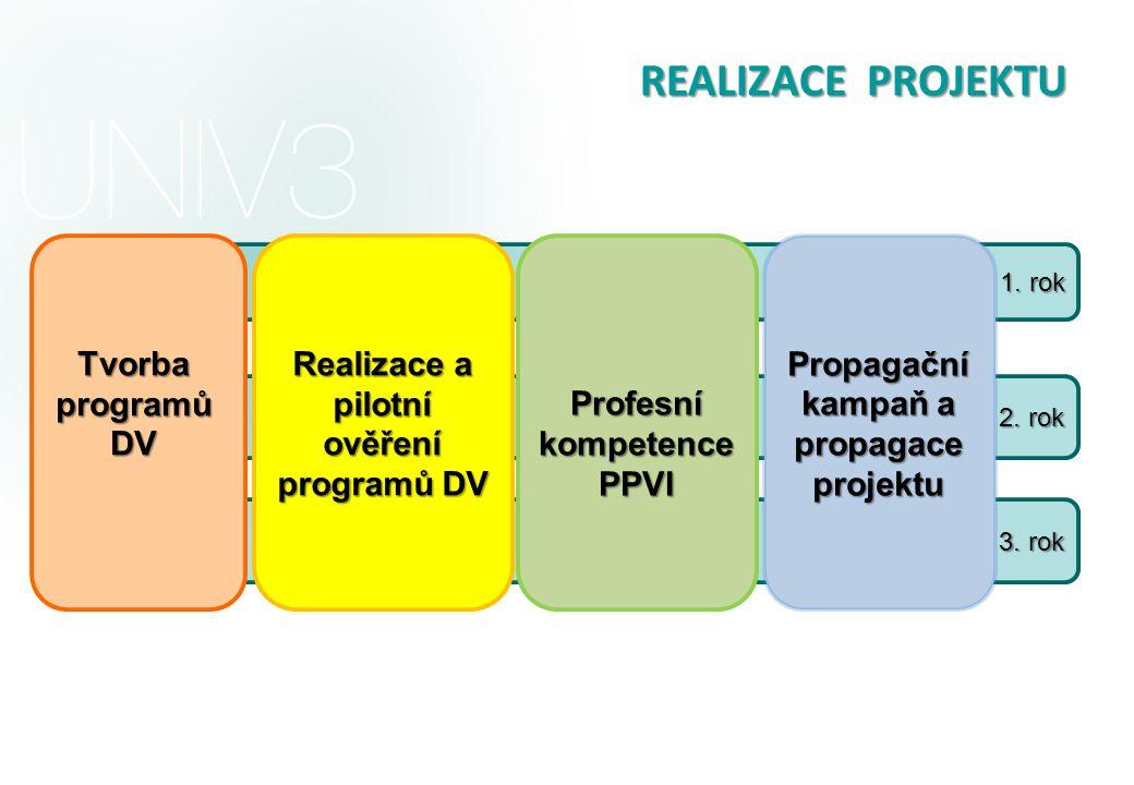 1. rok 2. rok 3. rok Tvorba programů DV Realizace a pilotní ověření programů DV Propagační kampaň a propagace projektu Profesní kompetence PPVI REALIZ