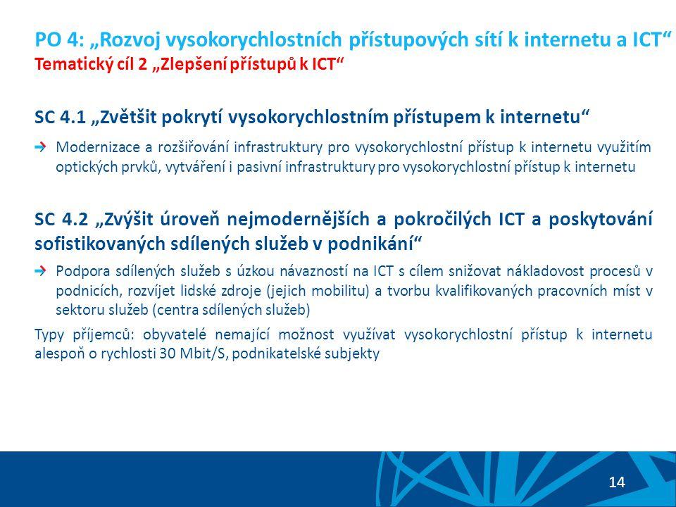 """14 SC 4.1 """"Zvětšit pokrytí vysokorychlostním přístupem k internetu Modernizace a rozšiřování infrastruktury pro vysokorychlostní přístup k internetu využitím optických prvků, vytváření i pasivní infrastruktury pro vysokorychlostní přístup k internetu SC 4.2 """"Zvýšit úroveň nejmodernějších a pokročilých ICT a poskytování sofistikovaných sdílených služeb v podnikání Podpora sdílených služeb s úzkou návazností na ICT s cílem snižovat nákladovost procesů v podnicích, rozvíjet lidské zdroje (jejich mobilitu) a tvorbu kvalifikovaných pracovních míst v sektoru služeb (centra sdílených služeb) Typy příjemců: obyvatelé nemající možnost využívat vysokorychlostní přístup k internetu alespoň o rychlosti 30 Mbit/S, podnikatelské subjekty PO 4: """"Rozvoj vysokorychlostních přístupových sítí k internetu a ICT Tematický cíl 2 """"Zlepšení přístupů k ICT"""