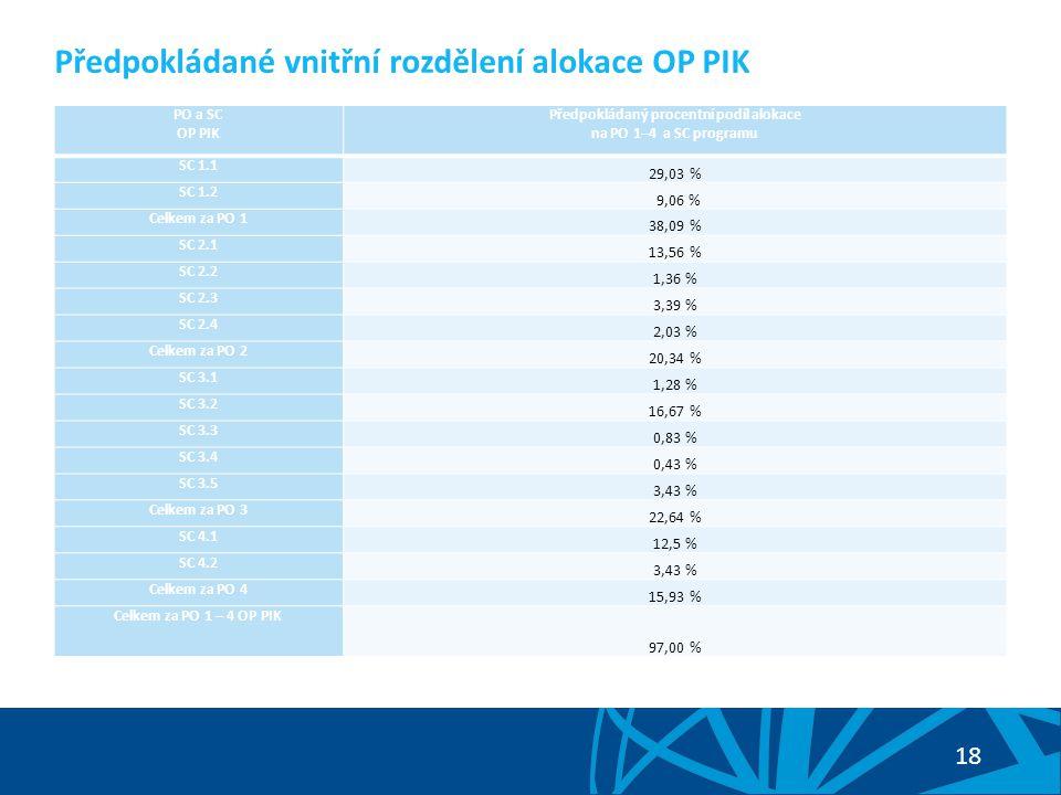 18 Předpokládané vnitřní rozdělení alokace OP PIK PO a SC OP PIK Předpokládaný procentní podíl alokace na PO 1–4 a SC programu SC 1.1 29,03 % SC 1.2 9,06 % Celkem za PO 1 38,09 % SC 2.1 13,56 % SC 2.2 1,36 % SC 2.3 3,39 % SC 2.4 2,03 % Celkem za PO 2 20,34 % SC 3.1 1,28 % SC 3.2 16,67 % SC 3.3 0,83 % SC 3.4 0,43 % SC 3.5 3,43 % Celkem za PO 3 22,64 % SC 4.1 12,5 % SC 4.2 3,43 % Celkem za PO 4 15,93 % Celkem za PO 1 – 4 OP PIK 97,00 %