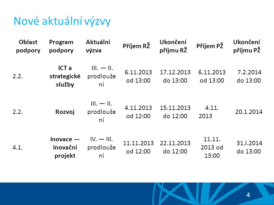4 Nové aktuální výzvy Oblast podpory Program podpory Aktuální výzva Příjem RŽ Ukončení příjmu RŽ Příjem PŽ Ukončení příjmu PŽ 2.2.