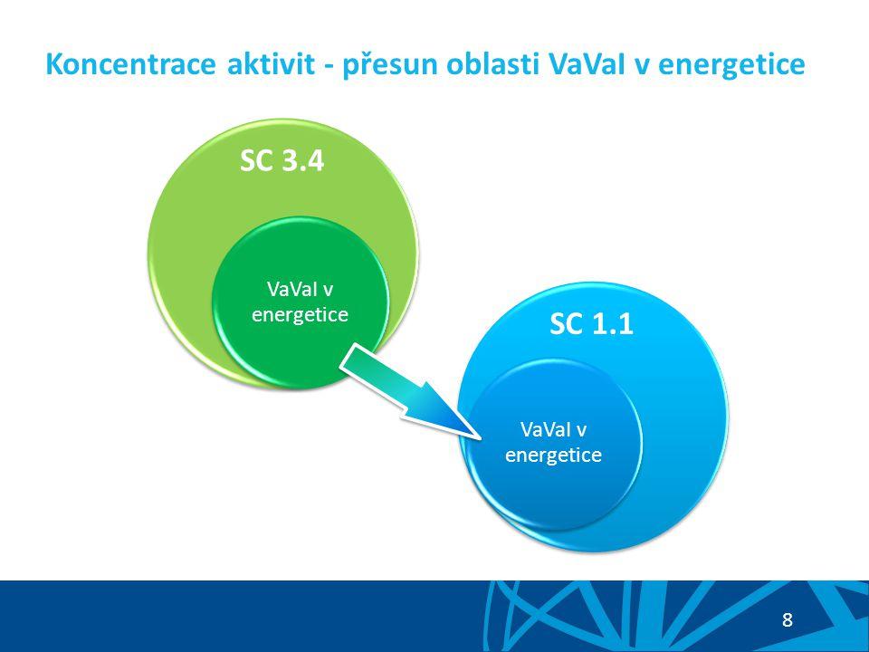 8 Koncentrace aktivit - přesun oblasti VaVaI v energetice OP Podnikání a inovace pro konkurenceschopnost SC 3.4 VaVaI v energetice SC 1.1 VaVaI v energetice