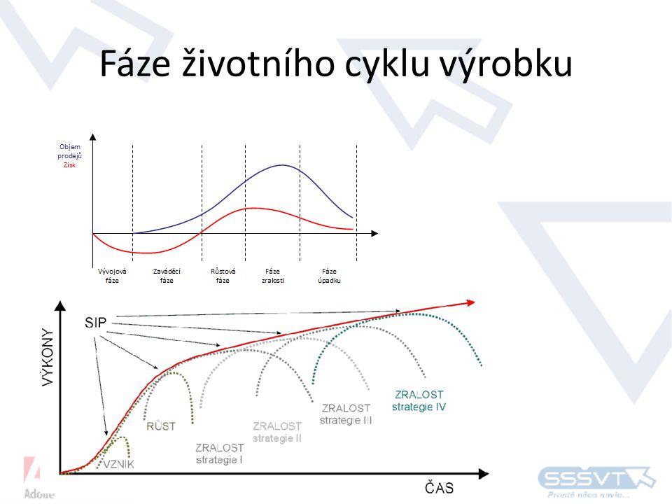 Fáze životního cyklu výrobku