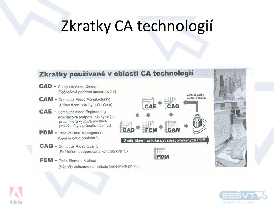 Zkratky CA technologií