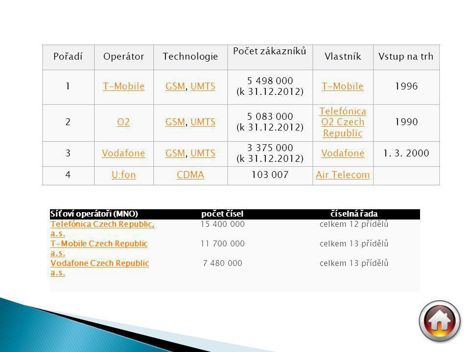 PořadíOperátorTechnologie Počet zákazníků VlastníkVstup na trh 1T-MobileGSMGSM, UMTSUMTS 5 498 000 (k 31.12.2012) T-Mobile1996 2O2GSMGSM, UMTSUMTS 5 083 000 (k 31.12.2012) Telefónica O2 Czech Republic 1990 3VodafoneGSMGSM, UMTSUMTS 3 375 000 (k 31.12.2012) Vodafone1.
