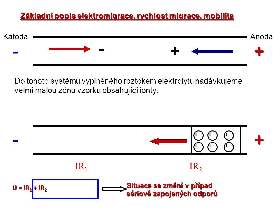 Základní popis elektromigrace, rychlost migrace, mobilita - + AnodaKatoda - + Do tohoto systému vyplněného roztokem elektrolytu nadávkujeme velmi malo