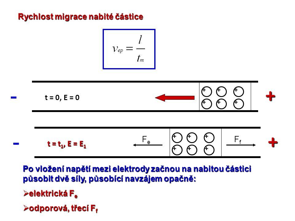 Rychlost migrace nabité částice + - +++ +++ t = 0, E = 0 + - +++ +++ t = t 1, E = E 1 FeFe FfFf Po vložení napětí mezi elektrody začnou na nabitou čás