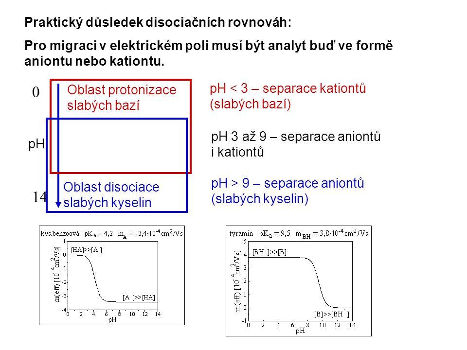 Praktický důsledek disociačních rovnováh: Pro migraci v elektrickém poli musí být analyt buď ve formě aniontu nebo kationtu. pH 0 14 Oblast protonizac