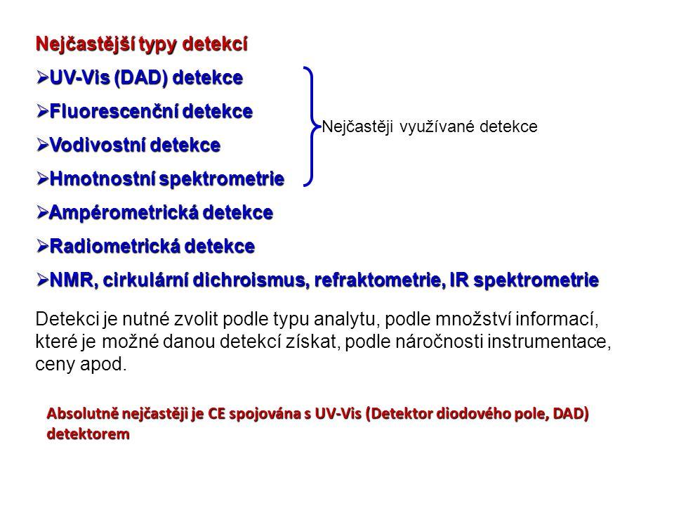 Nejčastější typy detekcí  UV-Vis (DAD) detekce  Fluorescenční detekce  Vodivostní detekce  Hmotnostní spektrometrie  Ampérometrická detekce  Rad
