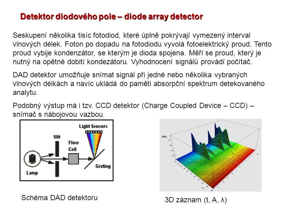 Detektor diodového pole – diode array detector Seskupení několika tisíc fotodiod, které úplně pokrývají vymezený interval vlnových délek. Foton po dop
