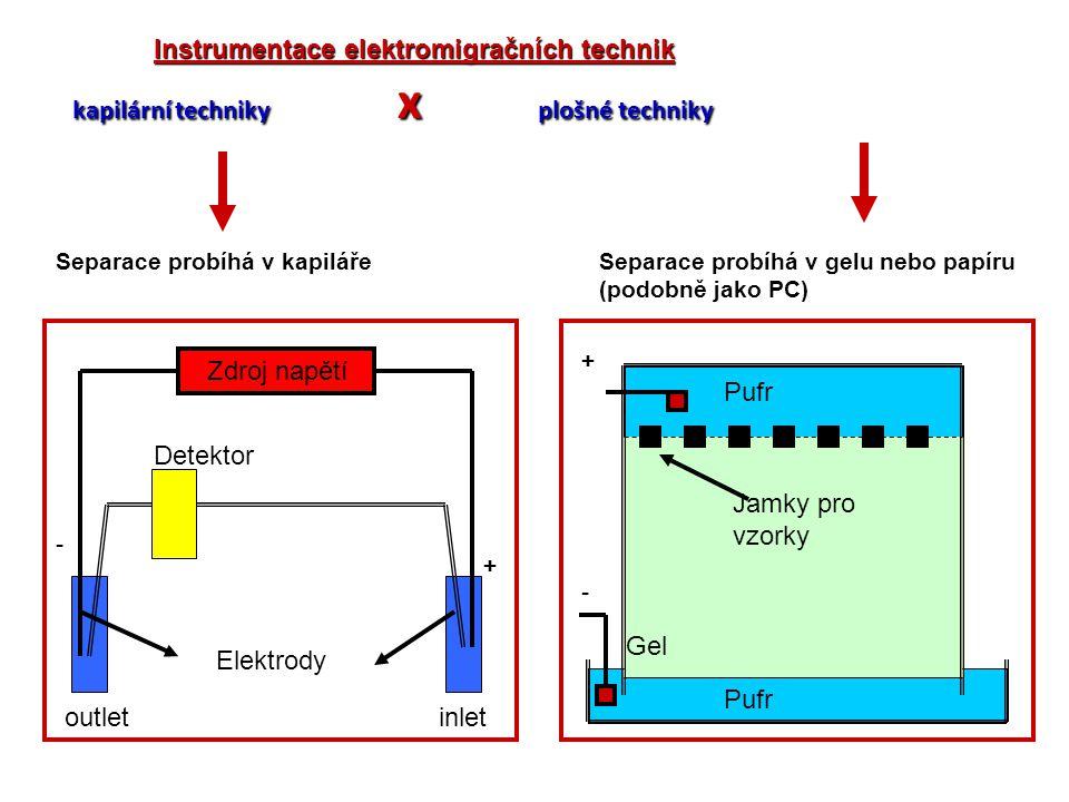 Instrumentace elektromigračních technik kapilární techniky x plošné techniky Zdroj napětí Detektor Elektrody - + outletinlet Separace probíhá v kapilá