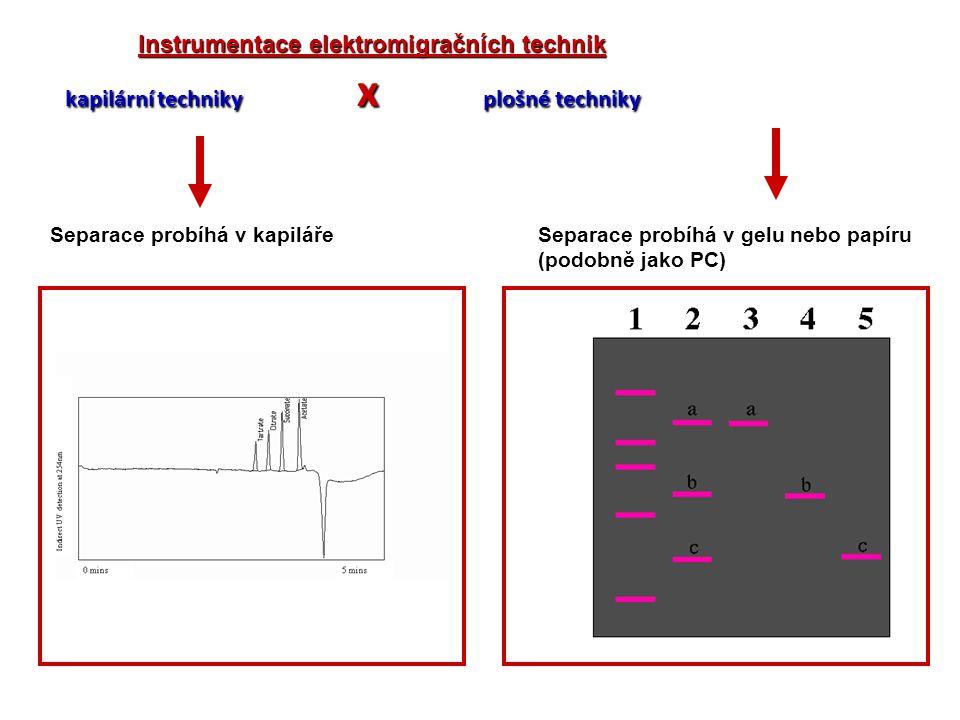 Instrumentace elektromigračních technik kapilární techniky x plošné techniky Separace probíhá v kapilářeSeparace probíhá v gelu nebo papíru (podobně j